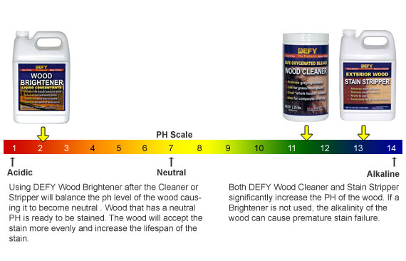 How To Apply A Wood Brightener To A Deck Deck Stain Guide